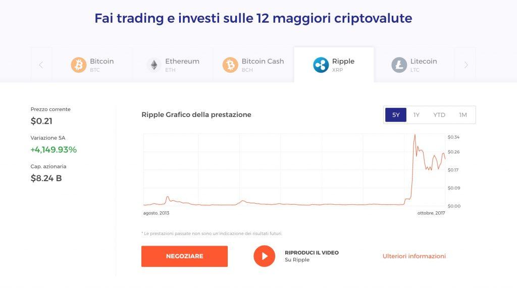 Investire Ripple