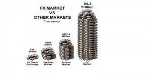 Mercato Forex Grandezza